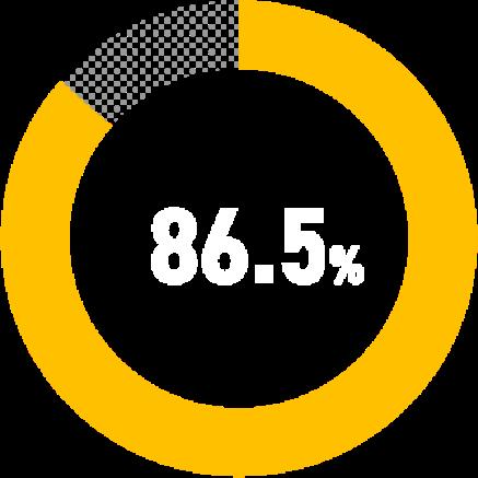 86.5%