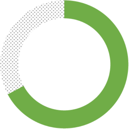 67.2%