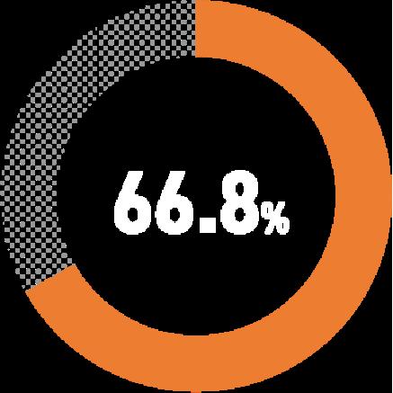 66.8%