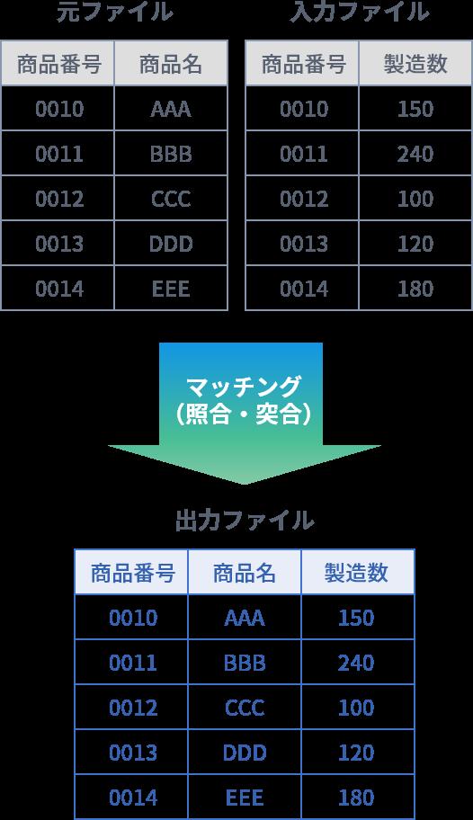マッチング(照合・突合)